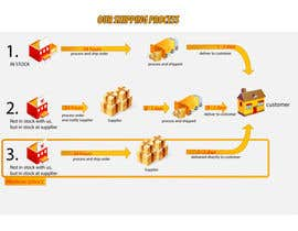 kangian tarafından Need to illustrate our shipping process için no 6