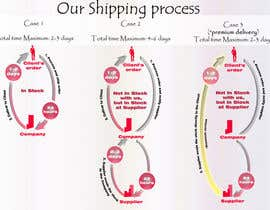 #12 for Need to illustrate our shipping process af varduhikechyan