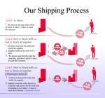 Graphic Design Contest Entry #14 for Need to illustrate our shipping process