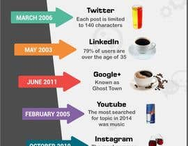 #10 for Killer infographic design needed - social networks as drinks by kevalthacker