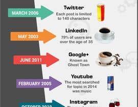 kevalthacker tarafından Killer infographic design needed - social networks as drinks için no 10
