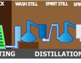 #2 para Create / Redesign Whisky Distilling Process Graphic por shankar7129