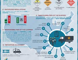 starikma tarafından Illustrate an Infographic About US Federal Hazardous Materials Transportation Regulations için no 7