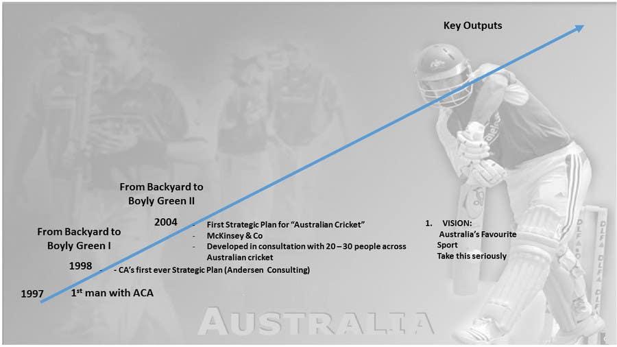 Kilpailutyö #2 kilpailussa Develop a timeline graphic