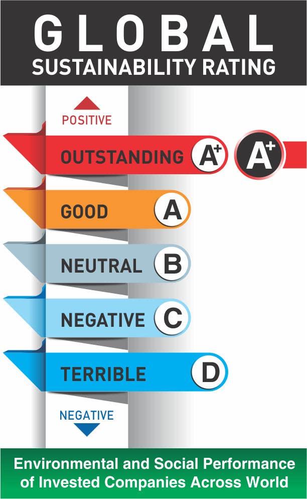 Penyertaan Peraduan #2 untuk Design a standard measure for sustainability assessment