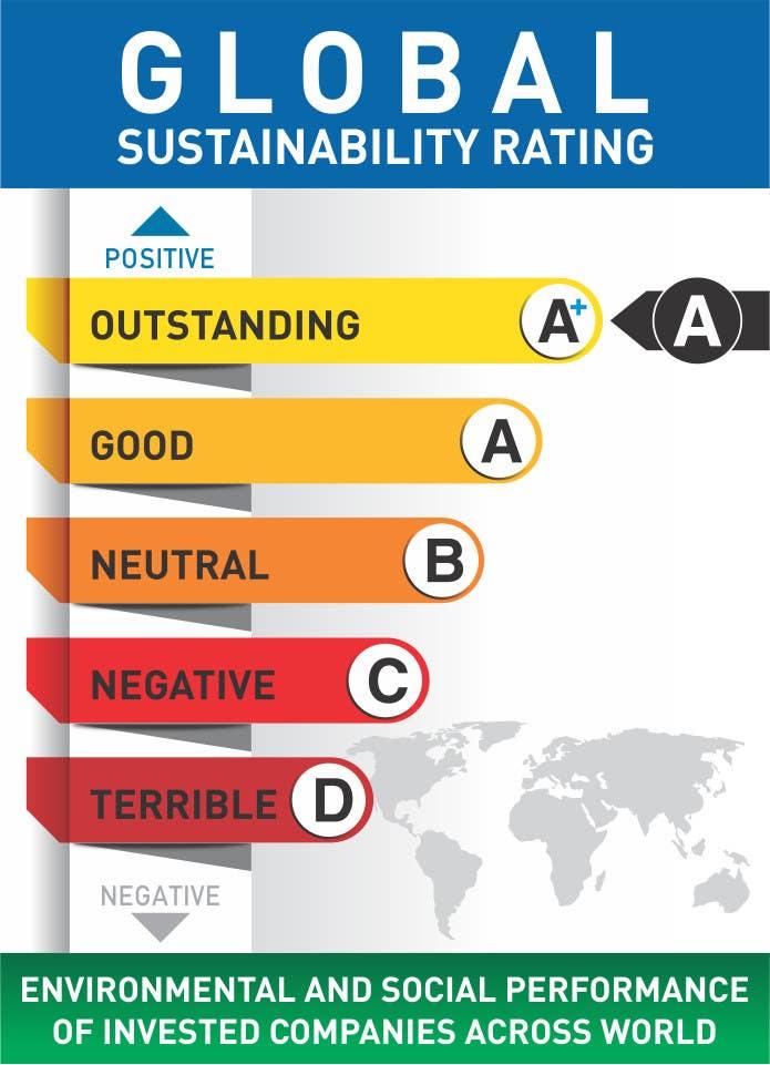 Penyertaan Peraduan #6 untuk Design a standard measure for sustainability assessment