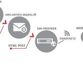 #3 cho Illustration - Workflow SMS-Gateway (Diplomarbeit) bởi Momoneko