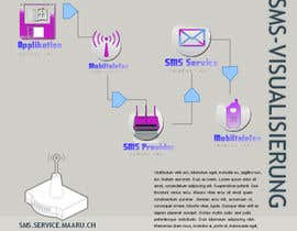 #6 cho Illustration - Workflow SMS-Gateway (Diplomarbeit) bởi piotrgrebowiec