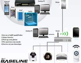 #1 untuk Design an AD/Flyer for IP camera bundles oleh maryamscorp