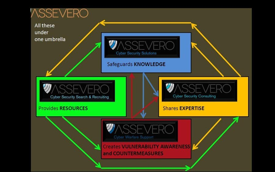#13 for Assevero Infographic by pallab938