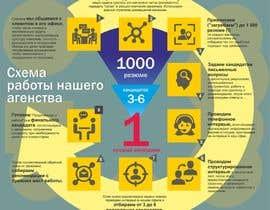 #7 untuk Иллюстрирование результата работы рекрутингового агентства (инфографика) oleh ploskyy