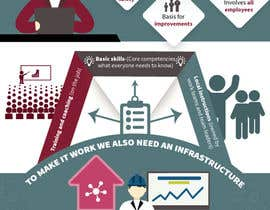 dpbhatt02 tarafından Infographic için no 11