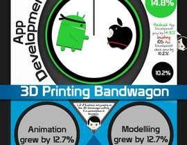 #28 untuk I need an infographic created oleh Punar