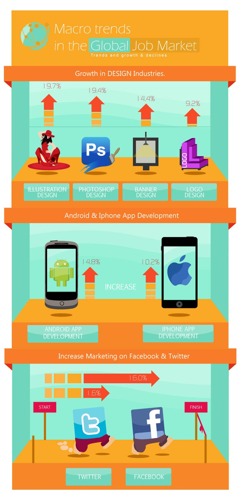 #22 for I need an infographic created by YogNel