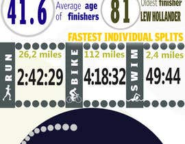 #3 for Infographic for Triathlon Training Schedule by kimsidea