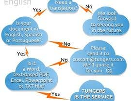 #11 for Infographic (Flowchart) for tungers.com af moro2707