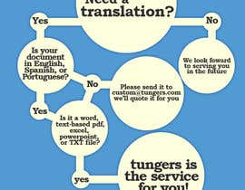#5 for Infographic (Flowchart) for tungers.com by fiirza