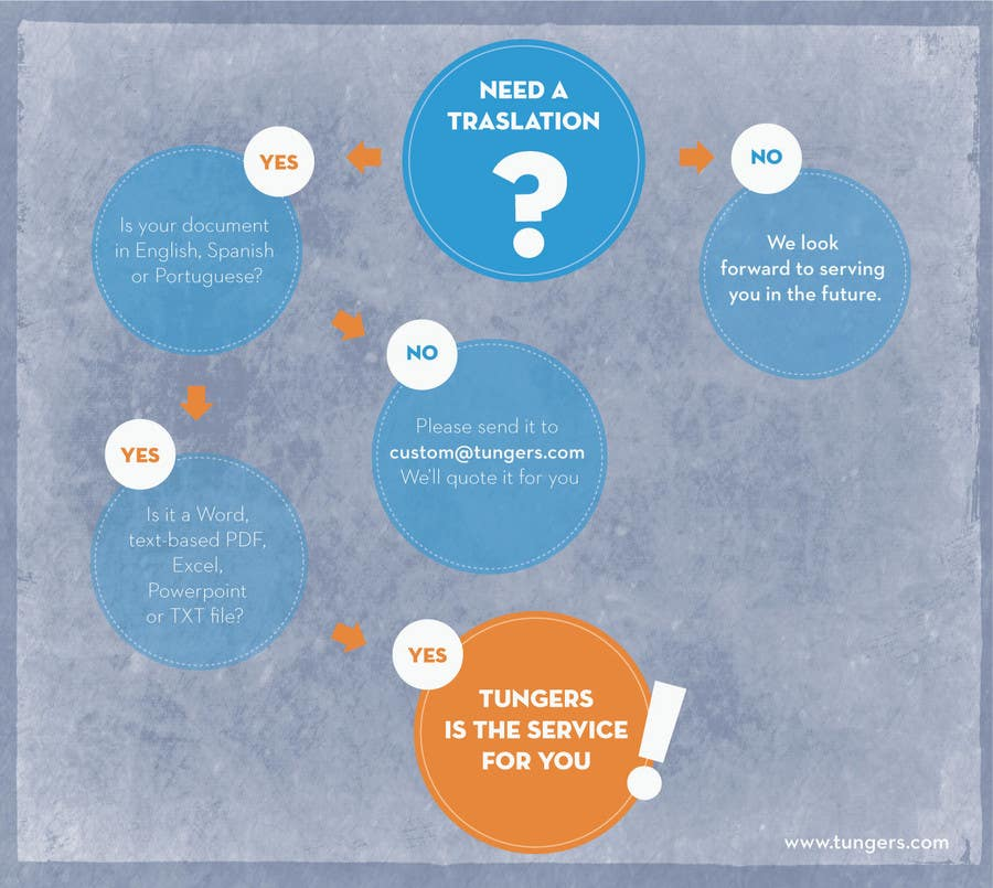 Kilpailutyö #8 kilpailussa Infographic (Flowchart) for tungers.com
