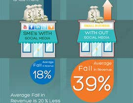 #15 untuk Infographic for small business and social media oleh rspbalaji