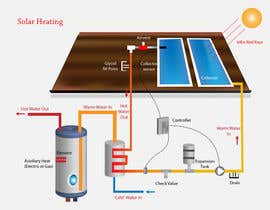 #7 cho Illustration Design of solar heating for www.thomasgregersen.dk bởi phcjweb