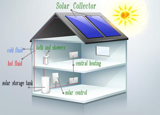 Konkurrenceindlæg #                                        9                                      for                                         Illustration Design of solar heating for www.thomasgregersen.dk