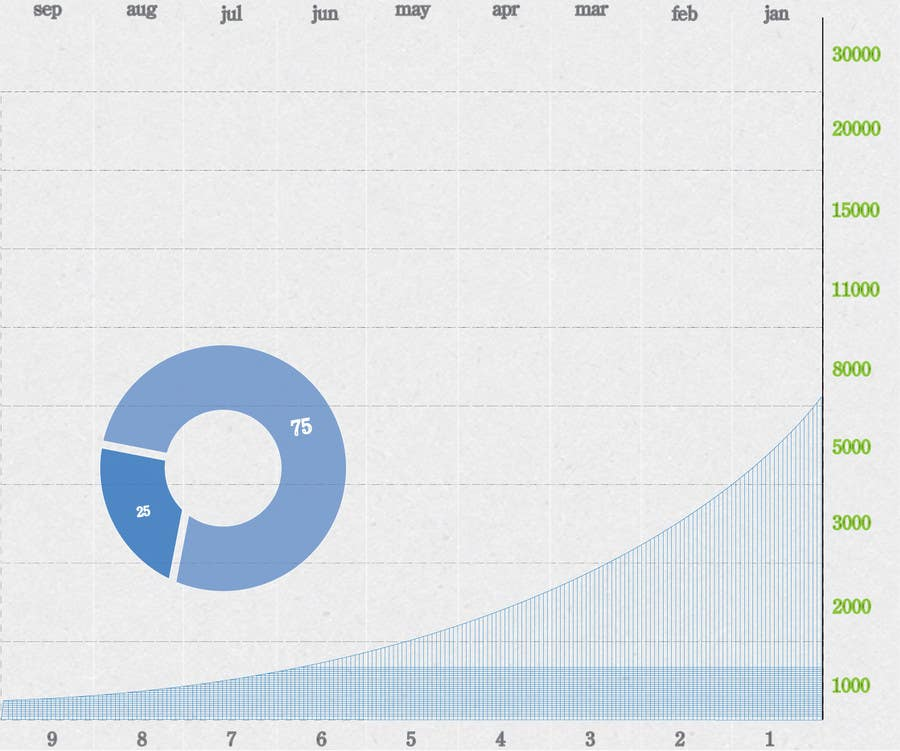 #99 for Looking to get a design of a graph by alizainbarkat