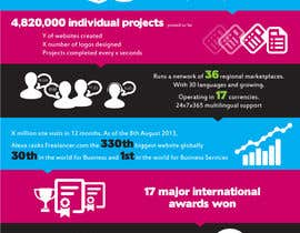 #29 for I need an infographic created by robertlopezjr