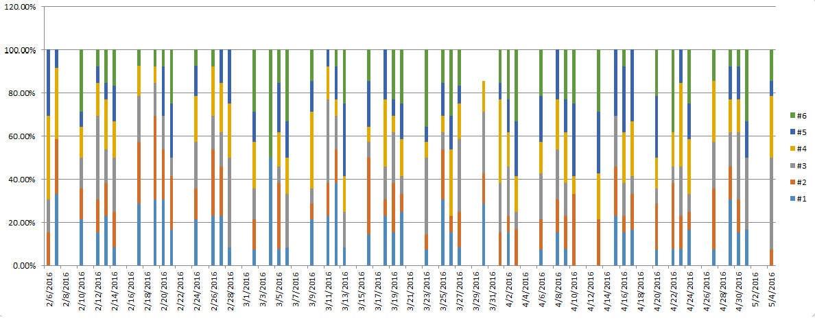 Kilpailutyö #3 kilpailussa Excel chart