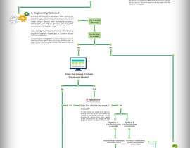 Nro 13 kilpailuun A graphical flow diagram required käyttäjältä vivekdaneapen