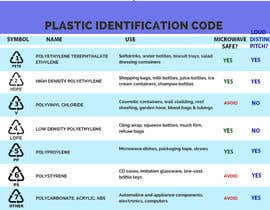rikh08 tarafından Sourcing Plastic Compounds için no 2