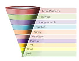 #36 for Sales Funnel Chart by sureetcynthia1