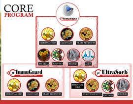 Nro 5 kilpailuun visualization of core technology käyttäjältä sureetcynthia1