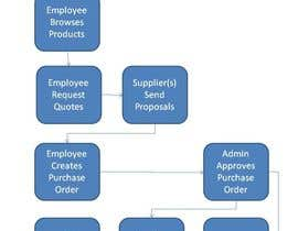 #7 para Write a Business Plan for a company to its employees relation por ronaldcagape