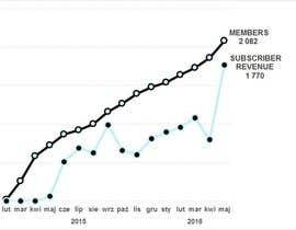 Nro 6 kilpailuun Turn a line graph into a branded design käyttäjältä michalszulborski