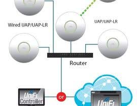 nº 5 pour Need help connecting a Unifi AP to the controller par shivamulumudi