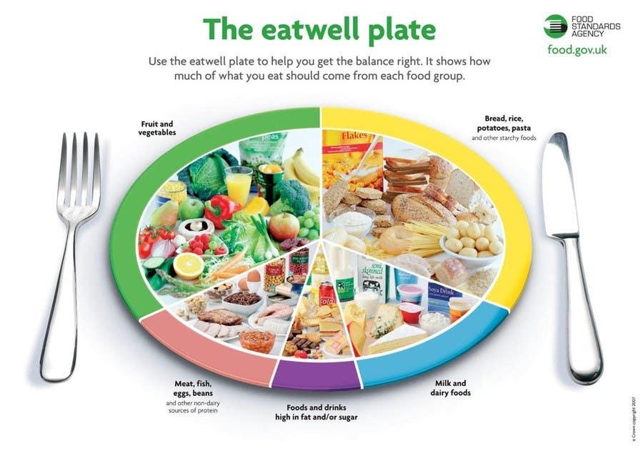Inscrição nº                                         30                                      do Concurso para                                         Create a Powerpoint Slide (Graphic/Diagram/Chart) - Health/Wellness