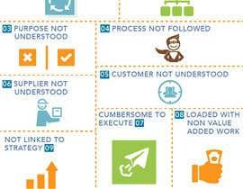 Nro 23 kilpailuun Ten Reasons Business Processes are Broken Infographic käyttäjältä rahulsagardesign