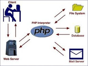 #24 cho convert web site from html to php bởi zicmedia