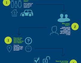 danielaandino tarafından Infographic: The Key Steps of Estate Planning için no 2