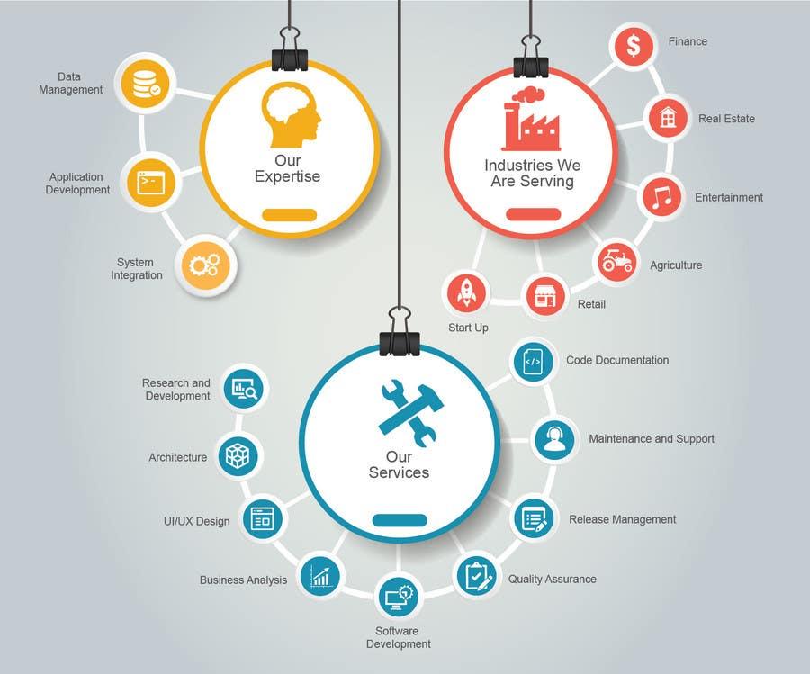 different elements regarding organization plan