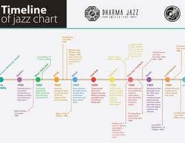 JAZZ HISTORY TIMELINE PDF