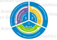 Graphic Design Konkurrenceindlæg #7 for Graphic Design for LogMeIn