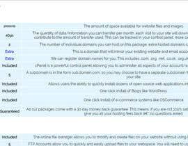 Nro 21 kilpailuun Design and CSS / HTML for table käyttäjältä akivasilver