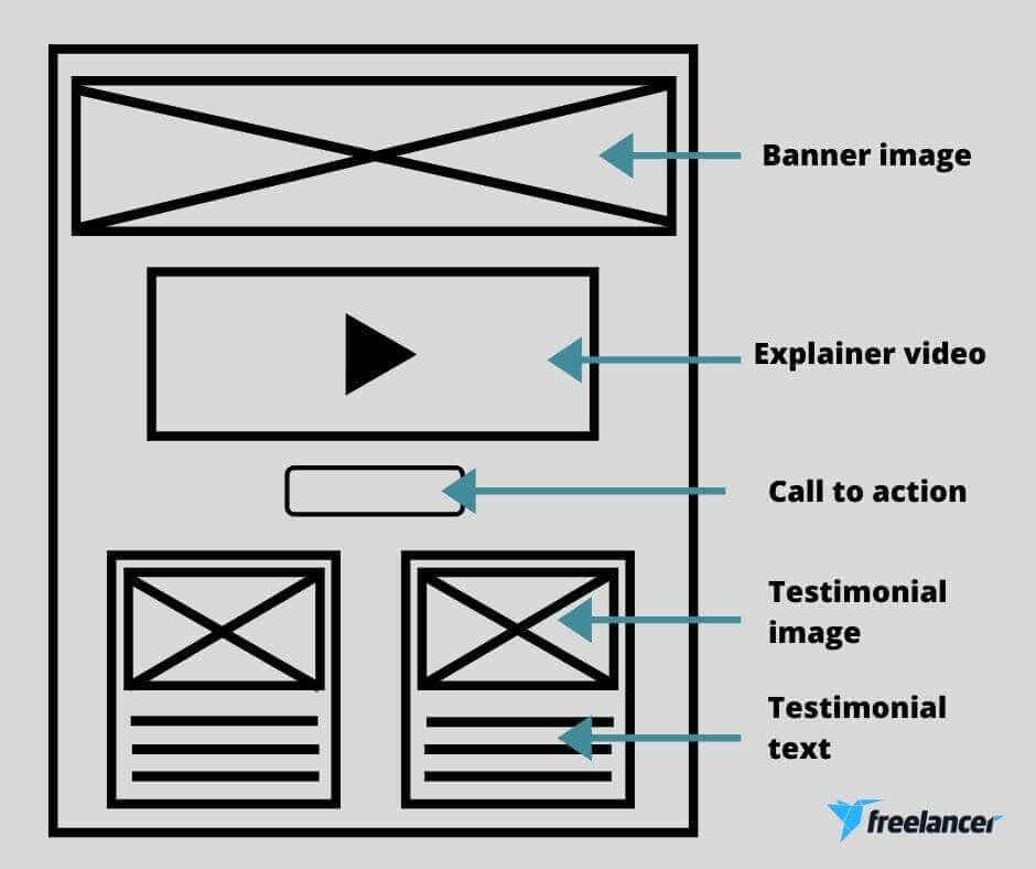 wireframing design