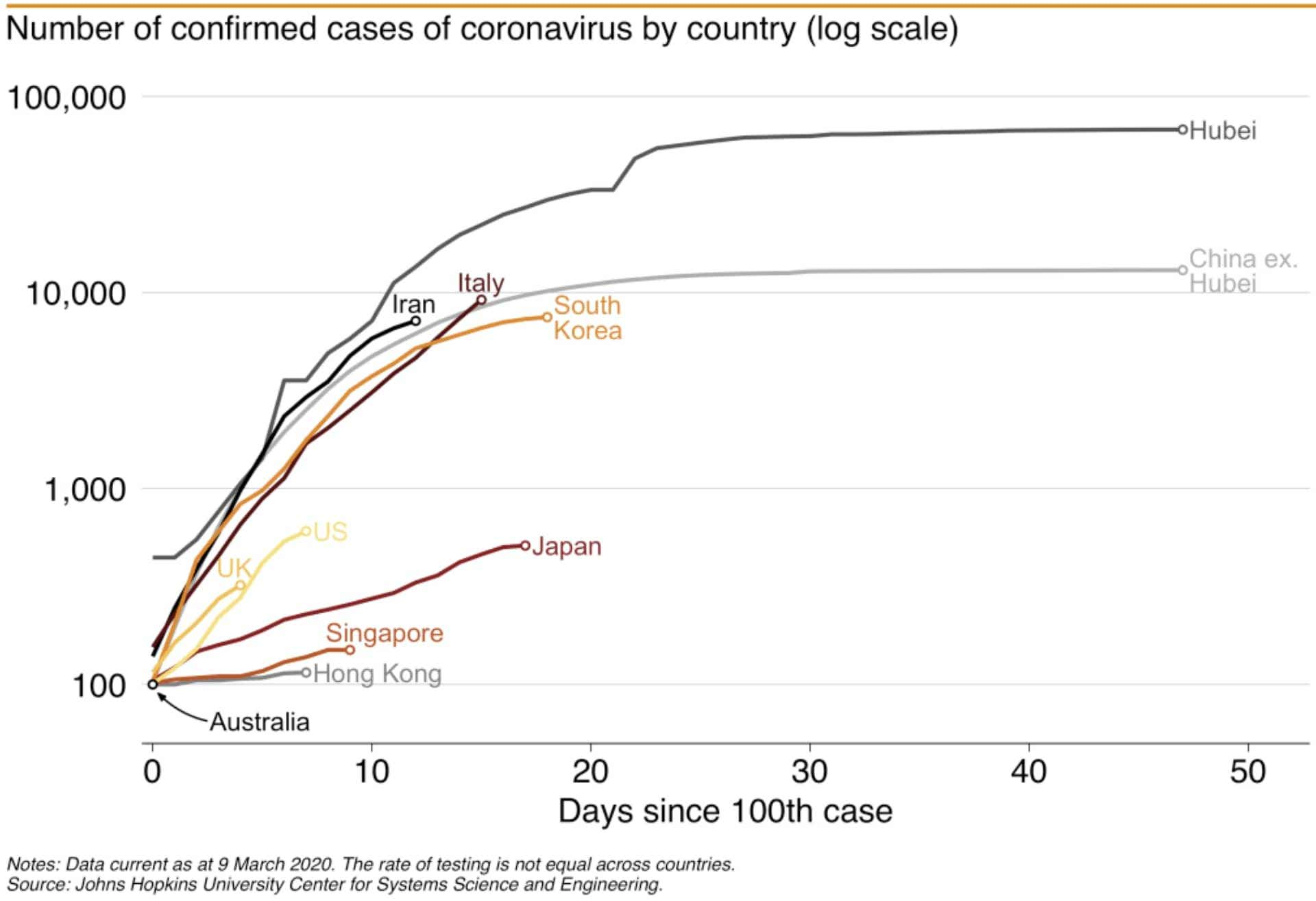 cases of coronavirus by country log scale