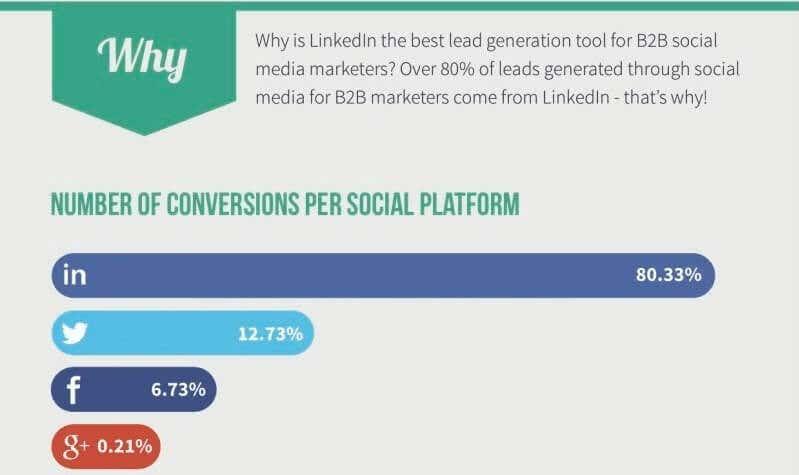 social media platform conversions