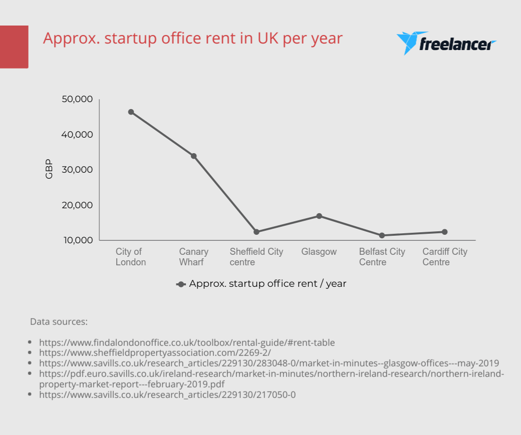 startup office rent in the UK
