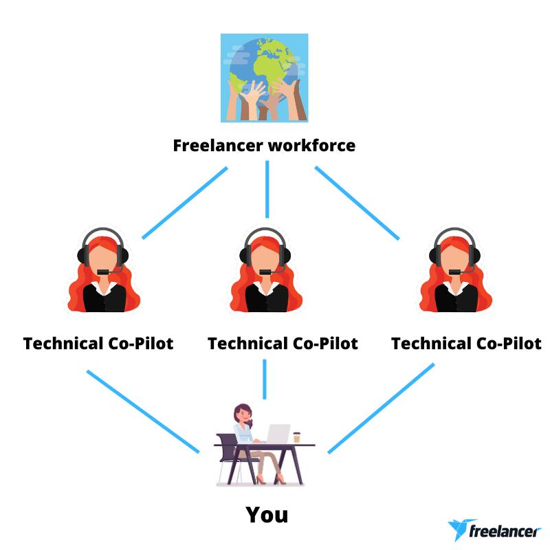technical co-pilot freelancer.com