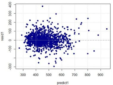 Scatterplots of the response variable against each explanatory variable. Testing significance of regression using F-test and normality test.