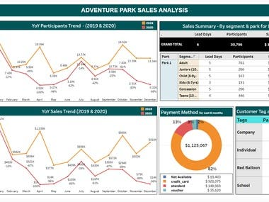 Built a dashboard for an Australian adventure park and understand the sales trend and of all the parks and sports which helped them:  > Increased profit by 10% of less profitable parks. > Invest money in the right set of audience and it helped in cost cutting by 16%. > Understand the customer behavior for different age groups towards payment methods, mostly liked sports and sales. > Increased usage of gift vouchers and it helped them to increase their sales by 13%.